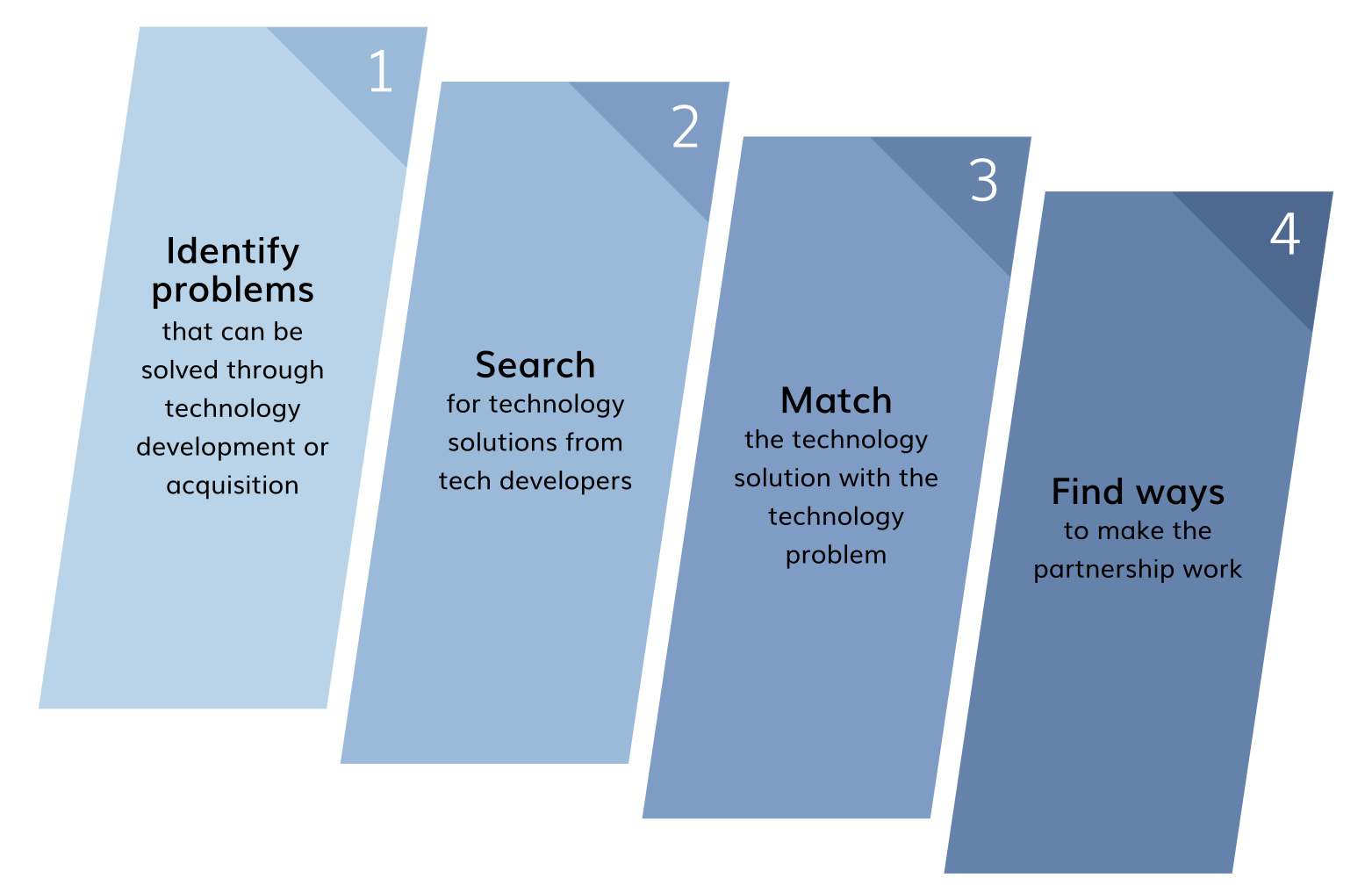 1. Identify problems that can be solved through technology development or acquisition. 2. Search for technology solutions from tech developers. 3. Match the technology solution with the technology problem. 4. Find ways to make the partnership work.